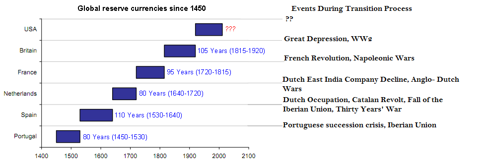 global-reserve-currencies2